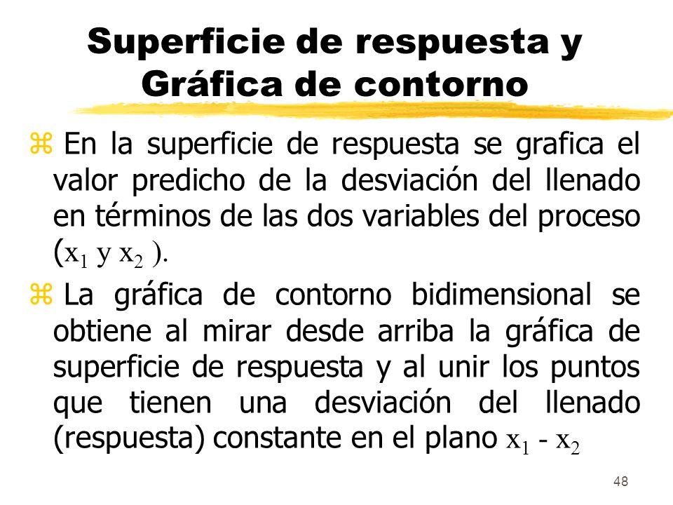 48 Superficie de respuesta y Gráfica de contorno En la superficie de respuesta se grafica el valor predicho de la desviación del llenado en términos d