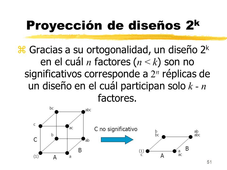 51 Proyección de diseños 2 k Gracias a su ortogonalidad, un diseño 2 k en el cuál n factores ( n < k ) son no significativos corresponde a 2 n réplica