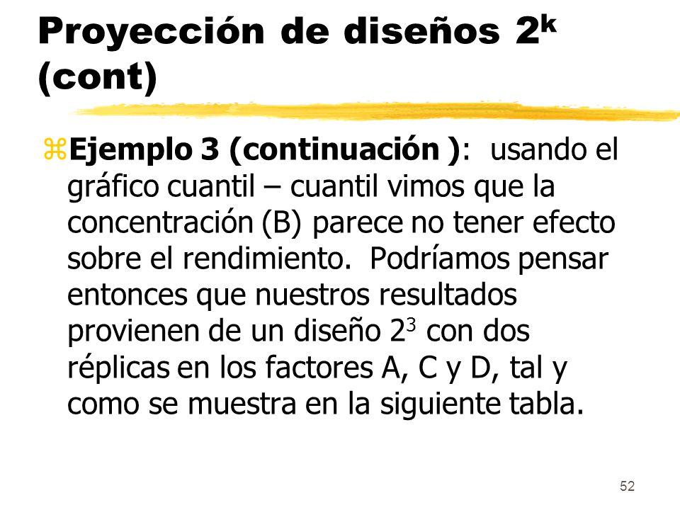 52 Proyección de diseños 2 k (cont) zEjemplo 3 (continuación ): usando el gráfico cuantil – cuantil vimos que la concentración (B) parece no tener efe