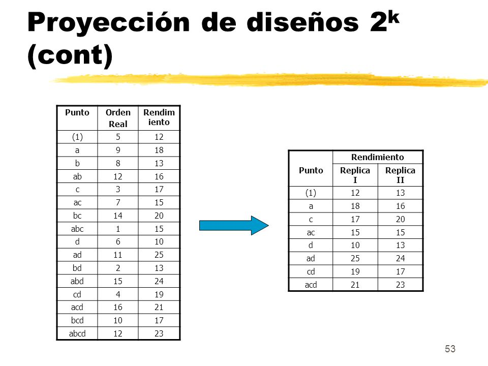 53 Proyección de diseños 2 k (cont) PuntoOrden Real Rendim iento (1)512 a918 b813 ab1216 c317 ac715 bc1420 abc115 d610 ad1125 bd213 abd1524 cd419 acd1