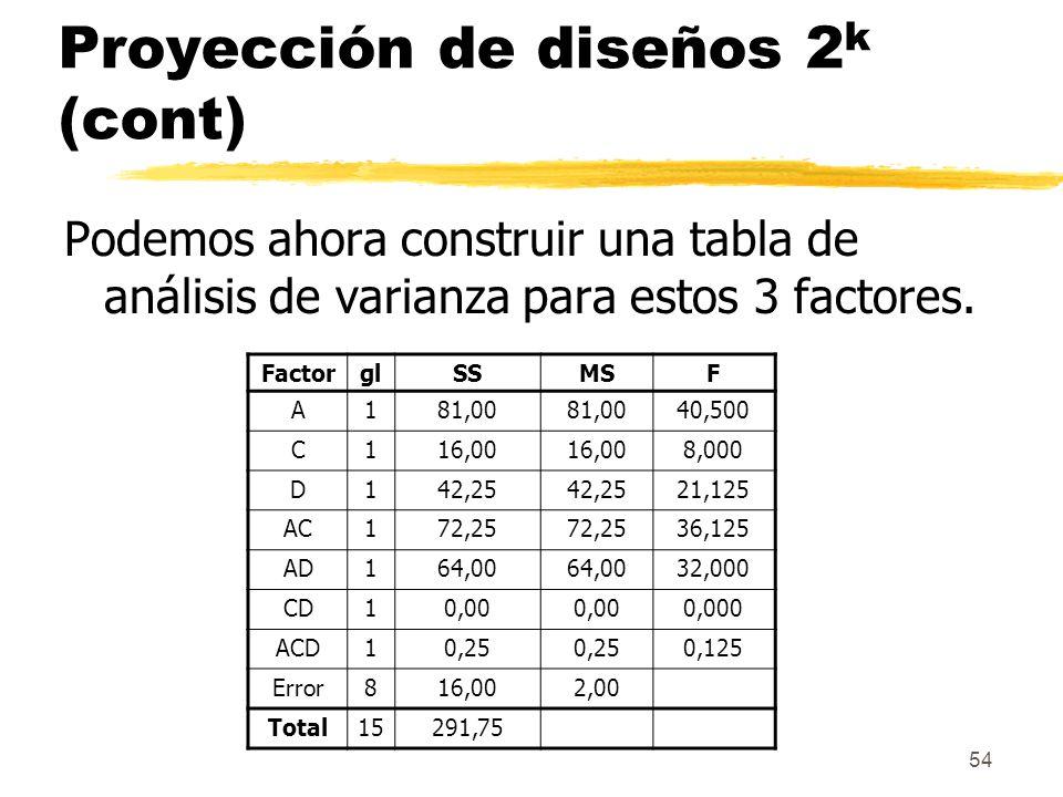 54 Proyección de diseños 2 k (cont) Podemos ahora construir una tabla de análisis de varianza para estos 3 factores. FactorglSSMSF A181,00 40,500 C116