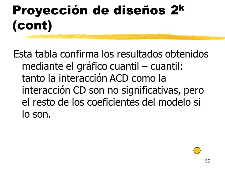55 Proyección de diseños 2 k (cont) Esta tabla confirma los resultados obtenidos mediante el gráfico cuantil – cuantil: tanto la interacción ACD como