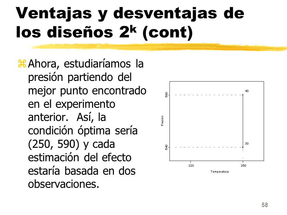 58 Ventajas y desventajas de los diseños 2 k (cont) zAhora, estudiaríamos la presión partiendo del mejor punto encontrado en el experimento anterior.