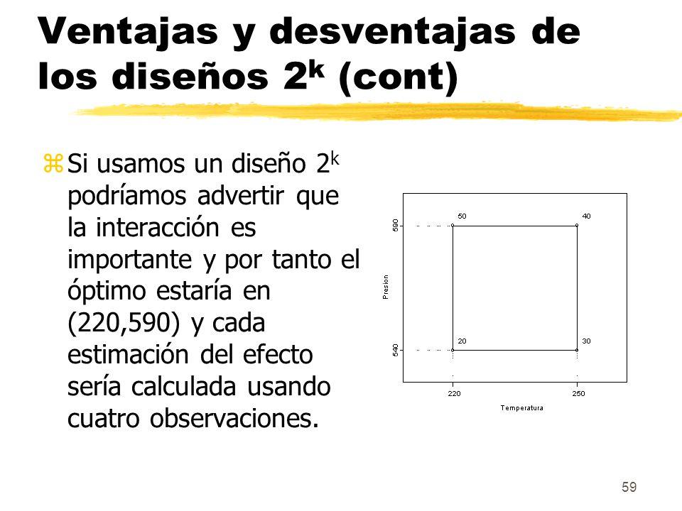 59 Ventajas y desventajas de los diseños 2 k (cont) zSi usamos un diseño 2 k podríamos advertir que la interacción es importante y por tanto el óptimo
