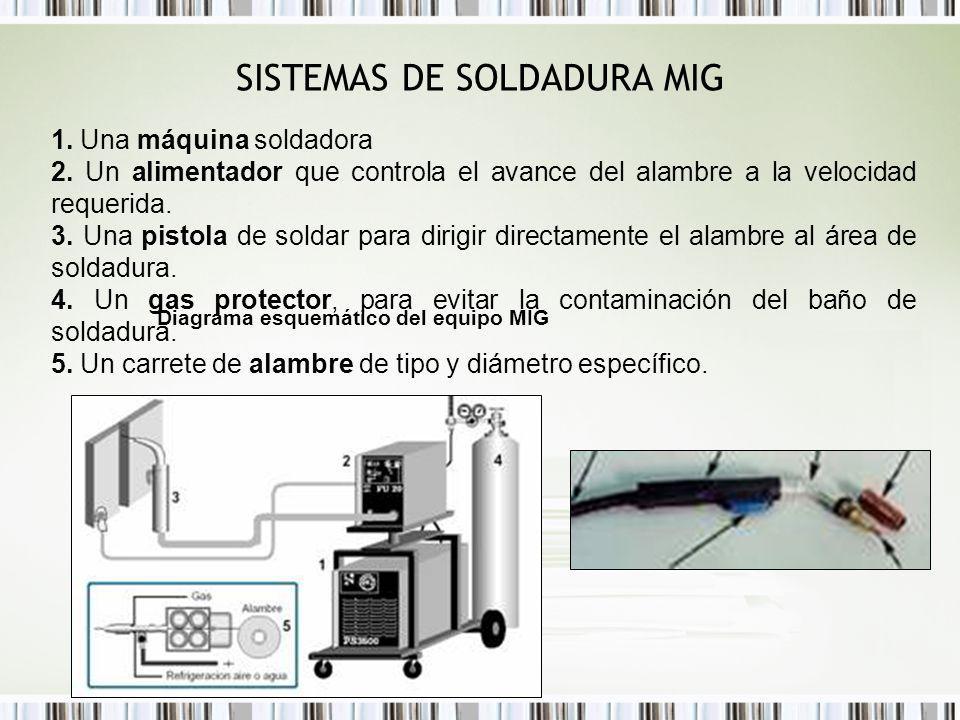 SISTEMAS DE SOLDADURA MIG Diagrama esquemático del equipo MIG 1. Una máquina soldadora 2. Un alimentador que controla el avance del alambre a la veloc