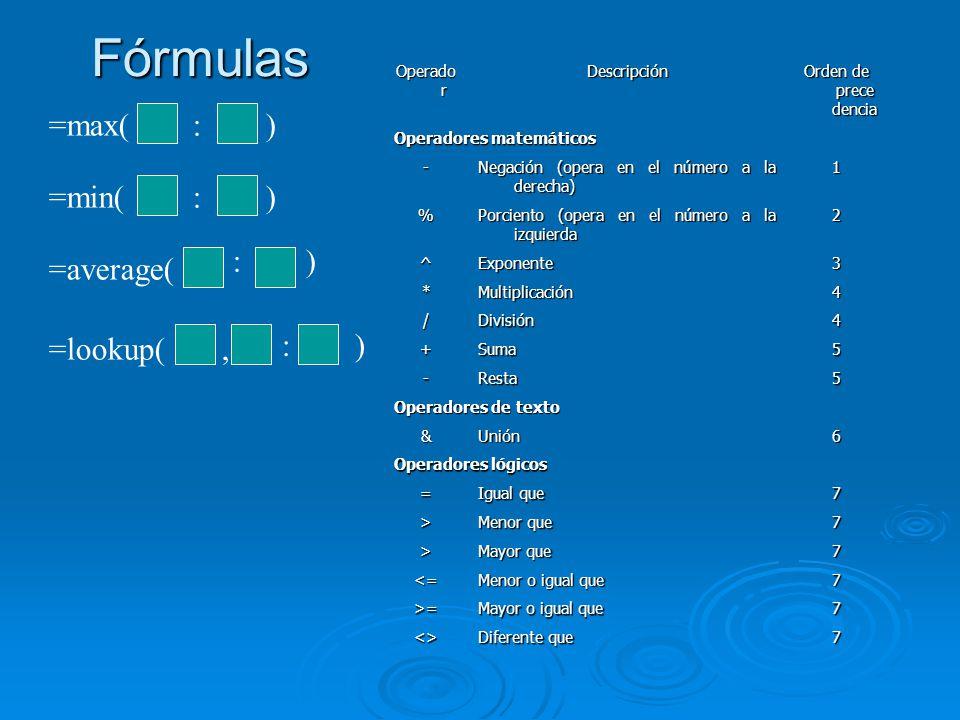 Fórmulas =max(: ) =min(: ) =average( : ) =lookup(, : ) Operado r Descripción Orden de prece dencia Operadores matemáticos - Negación (opera en el número a la derecha) 1 % Porciento (opera en el número a la izquierda 2 ^Exponente3 *Multiplicación4 /División4 +Suma5 -Resta5 Operadores de texto &Unión6 Operadores lógicos = Igual que 7 > Menor que 7 > Mayor que 7 <= Menor o igual que 7 >= Mayor o igual que 7 <> Diferente que 7