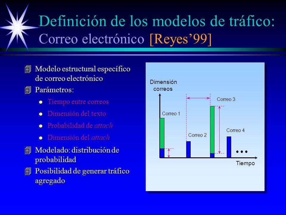 Definición de los modelos de tráfico: Correo electrónico [Reyes99] 4Modelo estructural específico de correo electrónico 4Parámetros: Tiempo Dimensión correos Correo 1 Correo 2 Correo 3 Correo 4 l Tiempo entre correos l Dimensión del texto l Probabilidad de attach l Dimensión del attach 4Modelado: distribución de probabilidad 4Posibilidad de generar tráfico agregado
