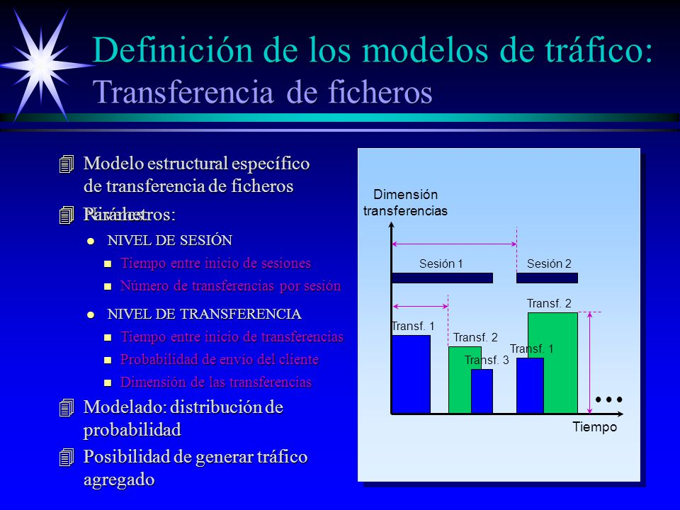 4Modelo estructural específico de transferencia de ficheros 4Niveles: l NIVEL DE SESIÓN l NIVEL DE TRANSFERENCIA 4Parámetros: Tiempo Dimensión transferencias Transf.