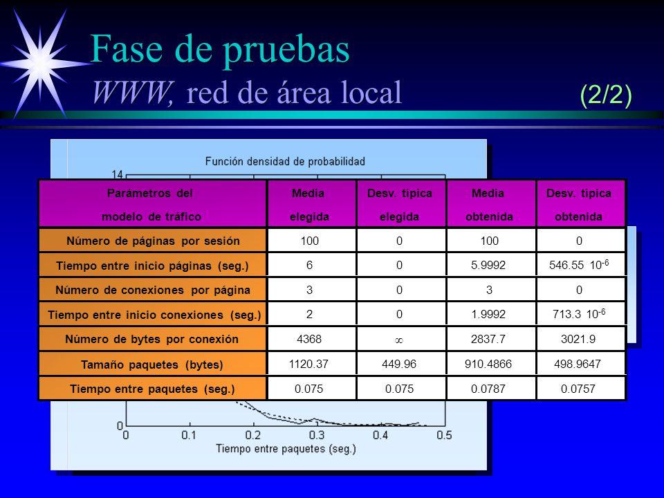 Fase de pruebas WWW, red de área local (2/2) Pareto truncada Media 4368 Alfa 1.95 Máximo 10000 Pareto truncada Media 4368 Alfa 1.95 Máximo 10000 Multimodal Número de modas 3 Valores 512, 536, 1460 Probabilidades 0.1757, 0.1873, 0.637 Multimodal Número de modas 3 Valores 512, 536, 1460 Probabilidades 0.1757, 0.1873, 0.637 Exponencial Media 0.075 Exponencial Media 0.075 Parámetros del modelo de tráfico Media elegida Desv.