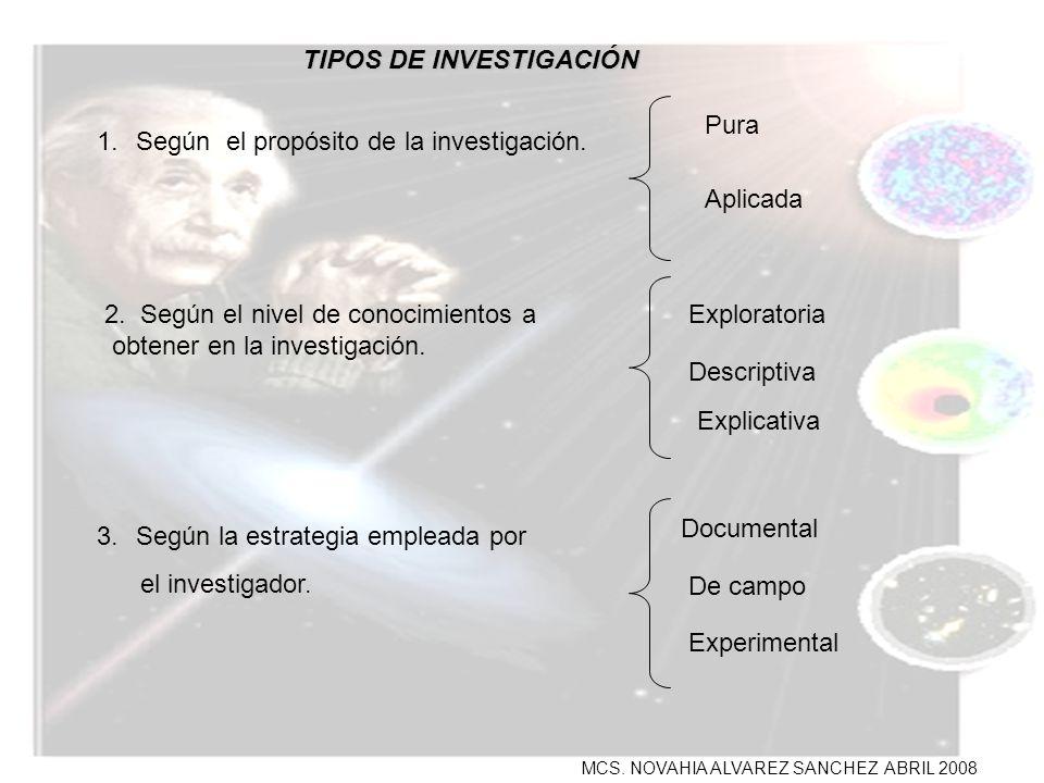 MCS. NOVAHIA ALVAREZ SANCHEZ ABRIL 2008 TIPOS DE INVESTIGACIÓN 1.Según el propósito de la investigación. 2. Según el nivel de conocimientos a obtener
