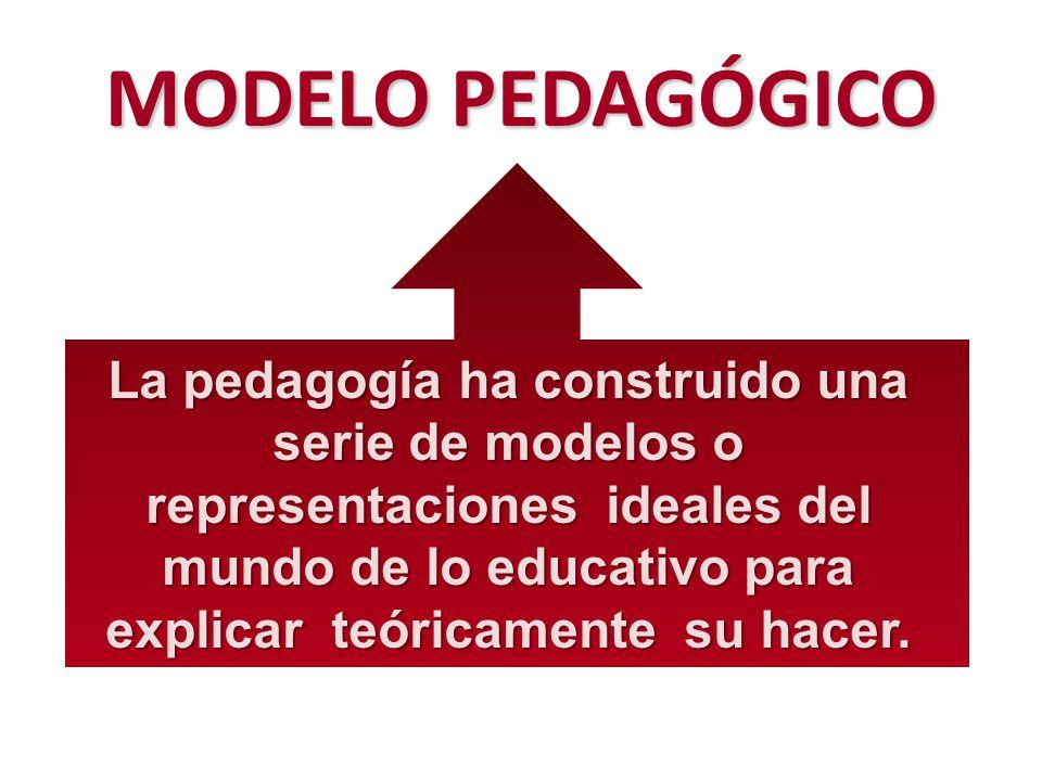 MODELO PEDAGÓGICO La pedagogía ha construido una serie de modelos o representaciones ideales del mundo de lo educativo para explicar teóricamente su hacer.