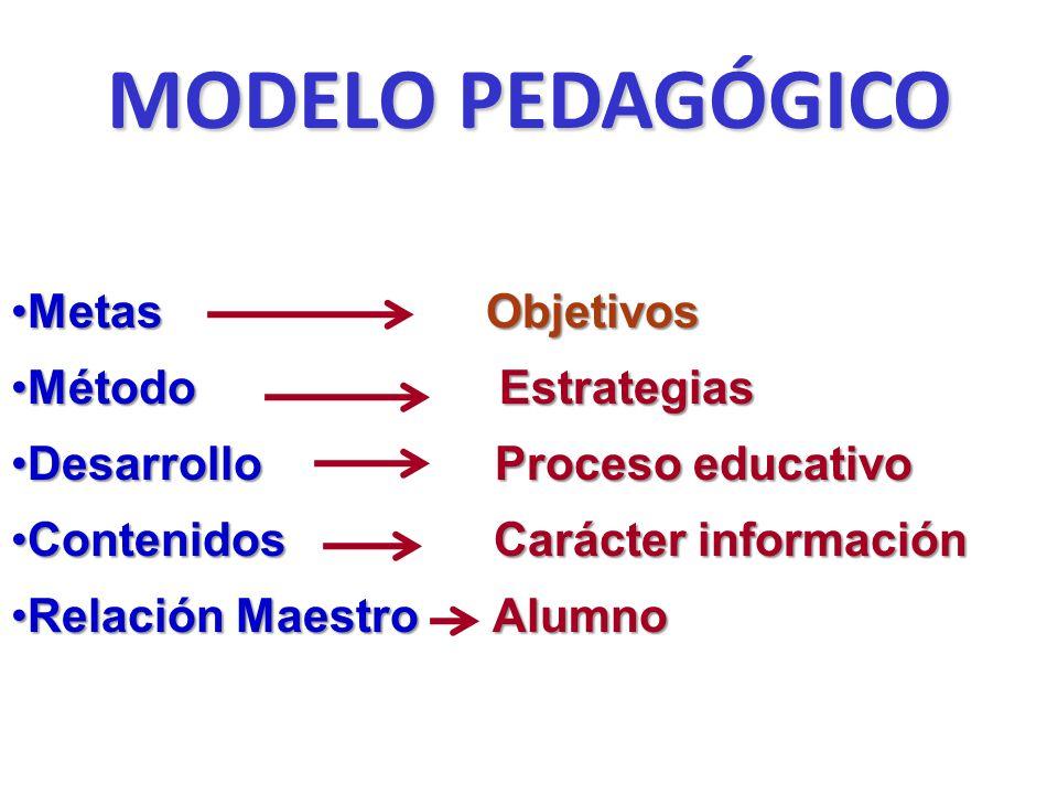 MODELO PEDAGÓGICO Metas ObjetivosMetas Objetivos Método EstrategiasMétodo Estrategias Desarrollo Proceso educativoDesarrollo Proceso educativo Conteni