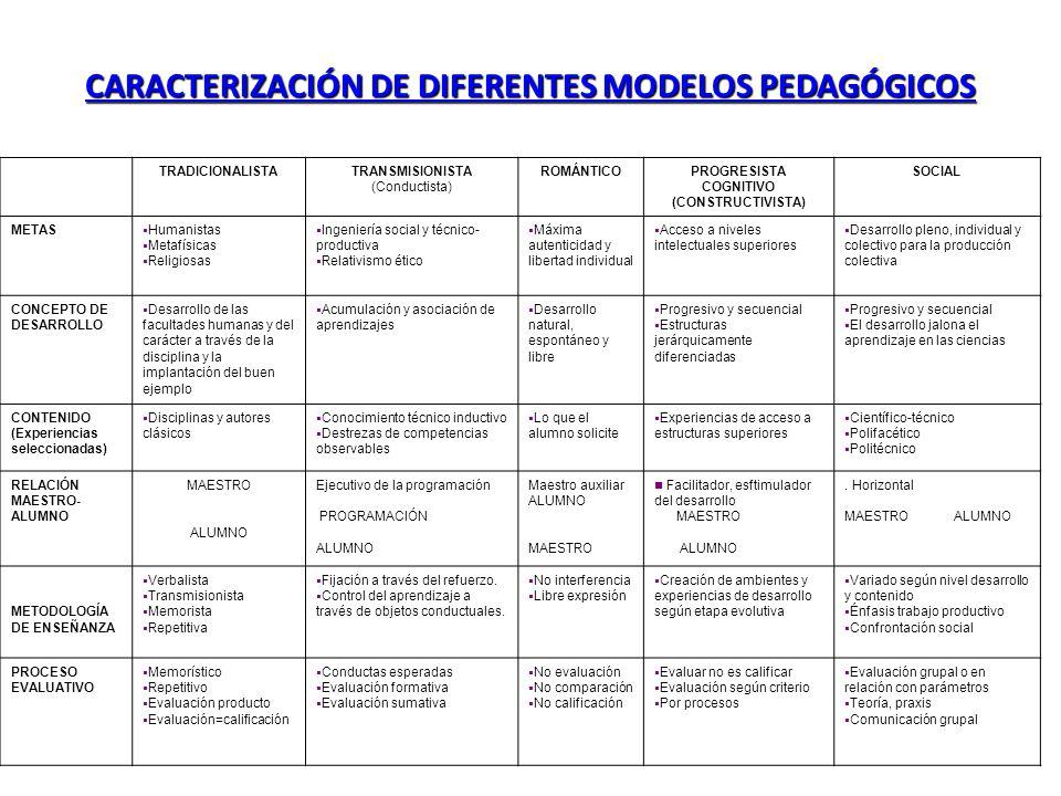 CARACTERIZACIÓN DE DIFERENTES MODELOS PEDAGÓGICOS TRADICIONALISTATRANSMISIONISTA (Conductista) ROMÁNTICOPROGRESISTA COGNITIVO (CONSTRUCTIVISTA) SOCIAL