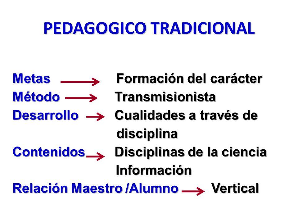 PEDAGOGICO TRADICIONAL Metas Formación del carácter Método Transmisionista Desarrollo Cualidades a través de disciplina Contenidos Disciplinas de la ciencia Información Relación Maestro /Alumno Vertical