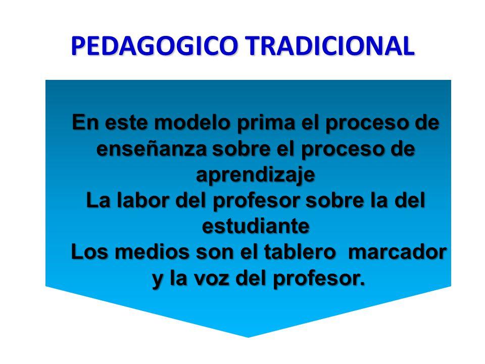 PEDAGOGICO TRADICIONAL En este modelo prima el proceso de enseñanza sobre el proceso de aprendizaje La labor del profesor sobre la del estudiante Los medios son el tablero marcador Los medios son el tablero marcador y la voz del profesor.