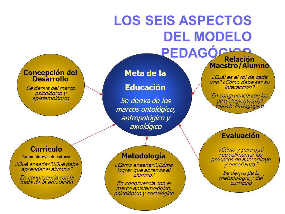 LOS SEIS ASPECTOS DEL MODELO PEDAGÓGICO Meta de la Educación Se deriva de los marcos ontológico, antropológico y axiológico Concepción del Desarrollo