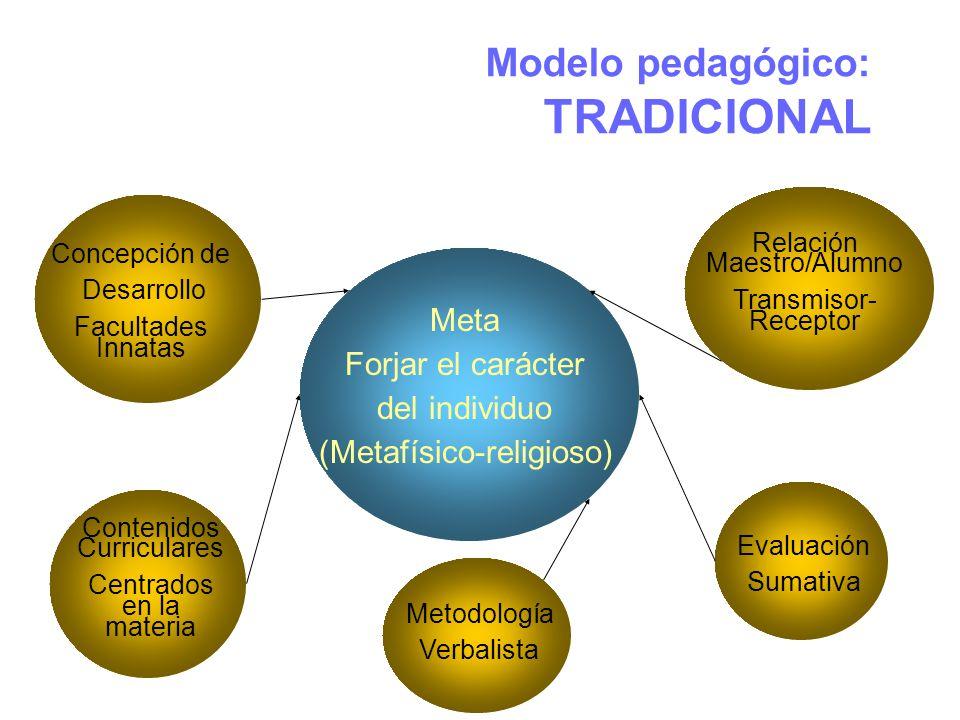 Modelo pedagógico: TRADICIONAL Meta Forjar el carácter del individuo (Metafísico-religioso) Concepción de Desarrollo Facultades Innatas Contenidos Cur