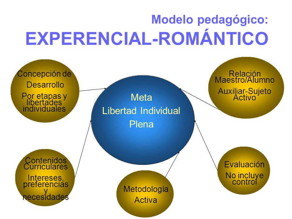 Modelo pedagógico: EXPERENCIAL-ROMÁNTICO Meta Libertad Individual Plena Concepción de Desarrollo Por etapas y libertades individuales Contenidos Curri