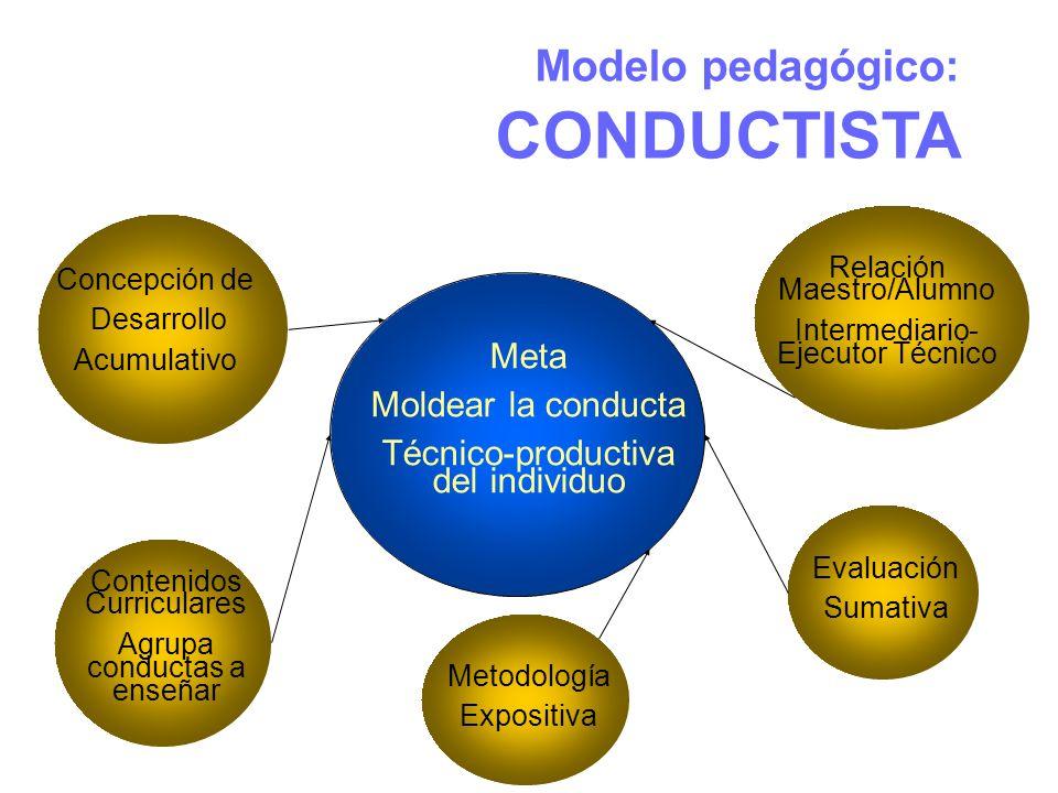 Modelo pedagógico: CONDUCTISTA Meta Moldear la conducta Técnico-productiva del individuo Concepción de Desarrollo Acumulativo Contenidos Curriculares