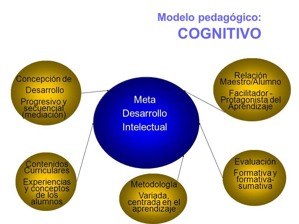 Modelo pedagógico: COGNITIVO Meta Desarrollo Intelectual Concepción de Desarrollo Progresivo y secuencial (mediación) Contenidos Curriculares Experiencias y conceptos de los alumnos Evaluación Formativa y formativa- sumativa Relación Maestro/Alumno Facilitador - Protagonista del Aprendizaje Metodología Variada, centrada en el aprendizaje
