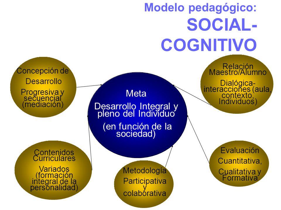 Modelo pedagógico: SOCIAL- COGNITIVO Meta Desarrollo Integral y pleno del Individuo (en función de la sociedad) Concepción de Desarrollo Progresiva y