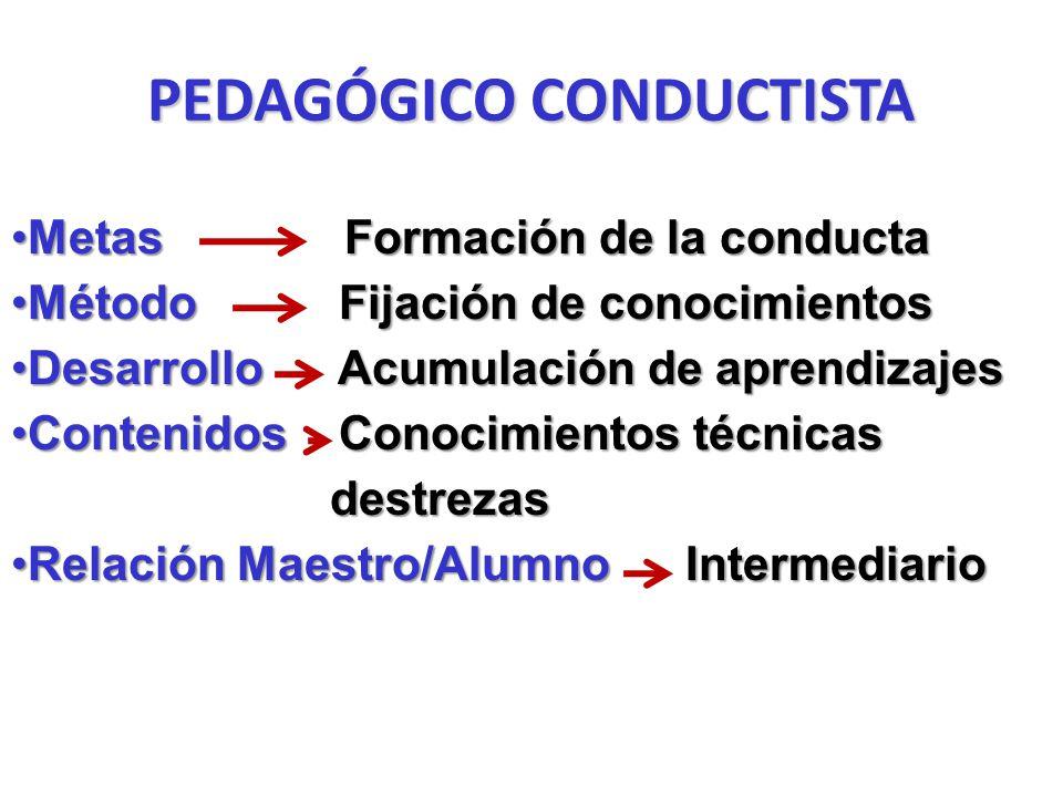 PEDAGÓGICO CONDUCTISTA Metas Formación de la conductaMetas Formación de la conducta Método Fijación de conocimientosMétodo Fijación de conocimientos Desarrollo Acumulación de aprendizajesDesarrollo Acumulación de aprendizajes Contenidos Conocimientos técnicas destrezasContenidos Conocimientos técnicas destrezas Relación Maestro/Alumno IntermediarioRelación Maestro/Alumno Intermediario
