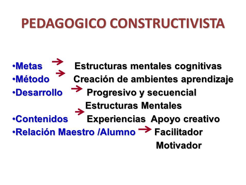 PEDAGOGICO CONSTRUCTIVISTA Metas Estructuras mentales cognitivasMetas Estructuras mentales cognitivas Método Creación de ambientes aprendizajeMétodo C