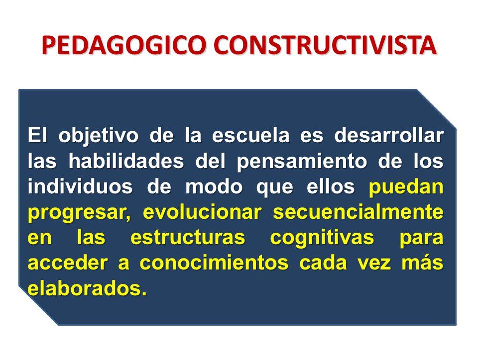 PEDAGOGICO CONSTRUCTIVISTA El objetivo de la escuela es desarrollar las habilidades del pensamiento de los individuos de modo que ellos puedan progresar, evolucionar secuencialmente en las estructuras cognitivas para acceder a conocimientos cada vez más elaborados.