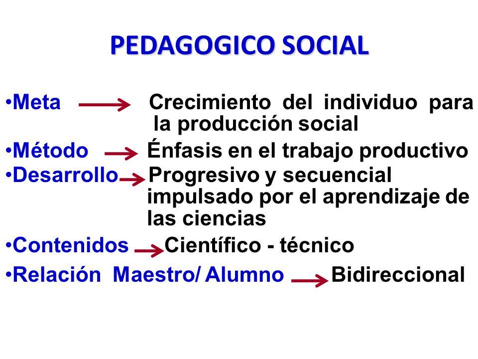 PEDAGOGICO SOCIAL Meta Crecimiento del individuo para la producción social Método Énfasis en el trabajo productivo DesarrolloProgresivo y secuencial impulsado por el aprendizaje de las ciencias Contenidos Científico - técnico Relación Maestro/ Alumno Bidireccional