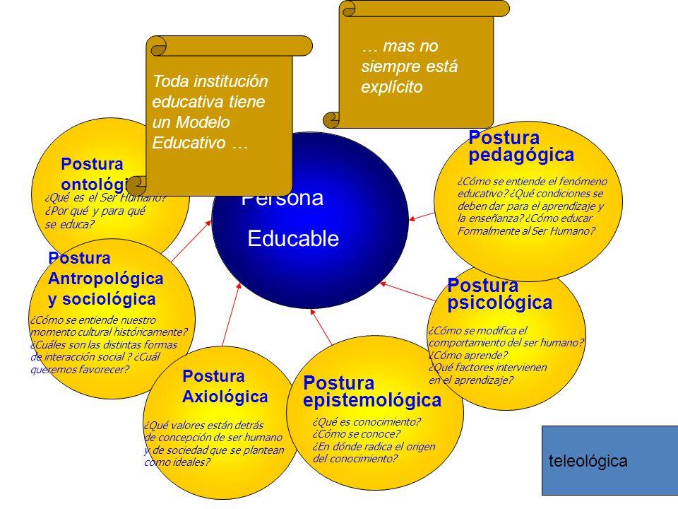 Persona Educable Postura ontológica ¿ Qué es el Ser Humano? ¿Por qué y para qué se educa? ¿Cómo se entiende nuestro momento cultural históricamente? ¿