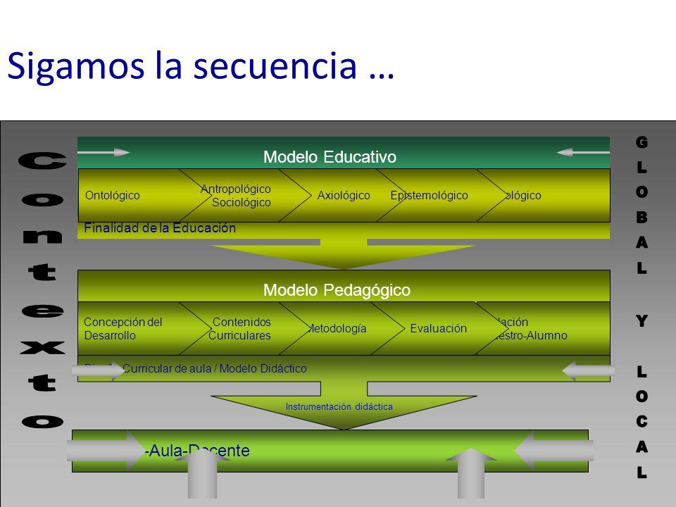 Alumnos-Aula-Docente Modelo Educativo Finalidad de la Educación Modelo Pedagógico Metodología Diseño Curricular de aula / Modelo Didáctico AxiológicoP