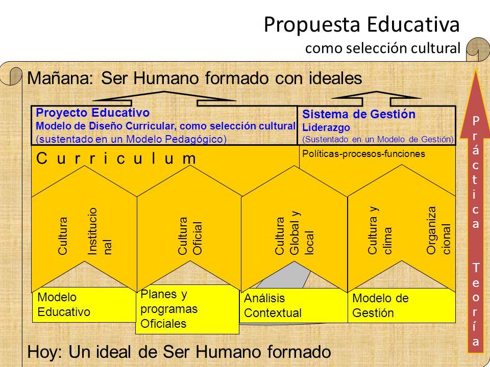Propuesta Educativa como selección cultural Mañana: Ser Humano formado con ideales Hoy: Un ideal de Ser Humano formado Debe considerar… Políticas-proc
