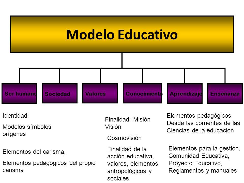 Ser humano Sociedad ValoresConocimiento Modelo Educativo AprendizajeEnseñanza Identidad: Modelos símbolos orígenes Elementos del carisma, Elementos pe