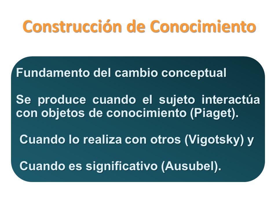 Construcción de Conocimiento Fundamento del cambio conceptual Se produce cuando el sujeto interactúa con objetos de conocimiento (Piaget).