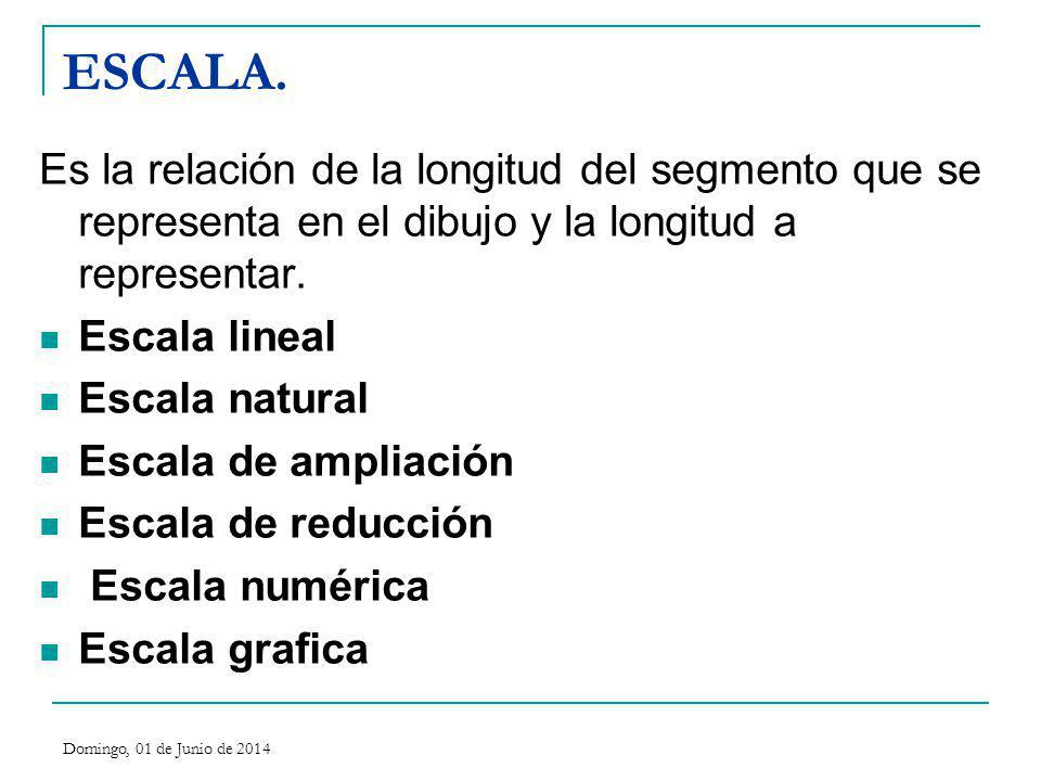 ESCALA. Es la relación de la longitud del segmento que se representa en el dibujo y la longitud a representar. Escala lineal Escala natural Escala de