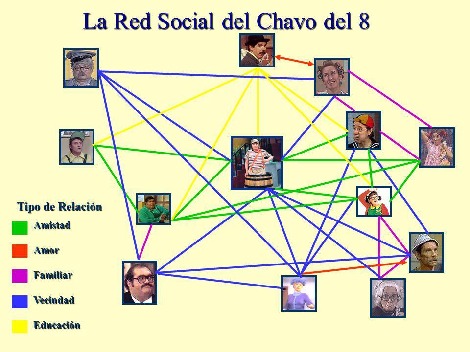 La Red Social del Chavo del 8 Tipo de Relación AmistadAmorFamiliarVecindadEducación
