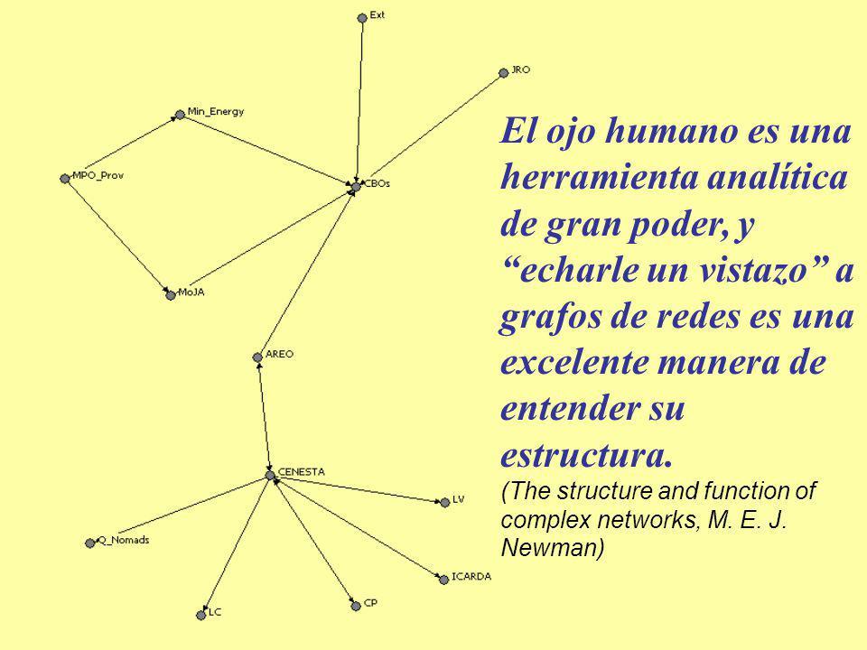 El ojo humano es una herramienta analítica de gran poder, y echarle un vistazo a grafos de redes es una excelente manera de entender su estructura. (T
