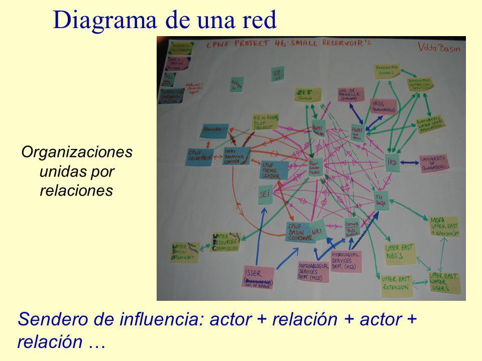 Diagrama de una red Sendero de influencia: actor + relación + actor + relación … Organizaciones unidas por relaciones