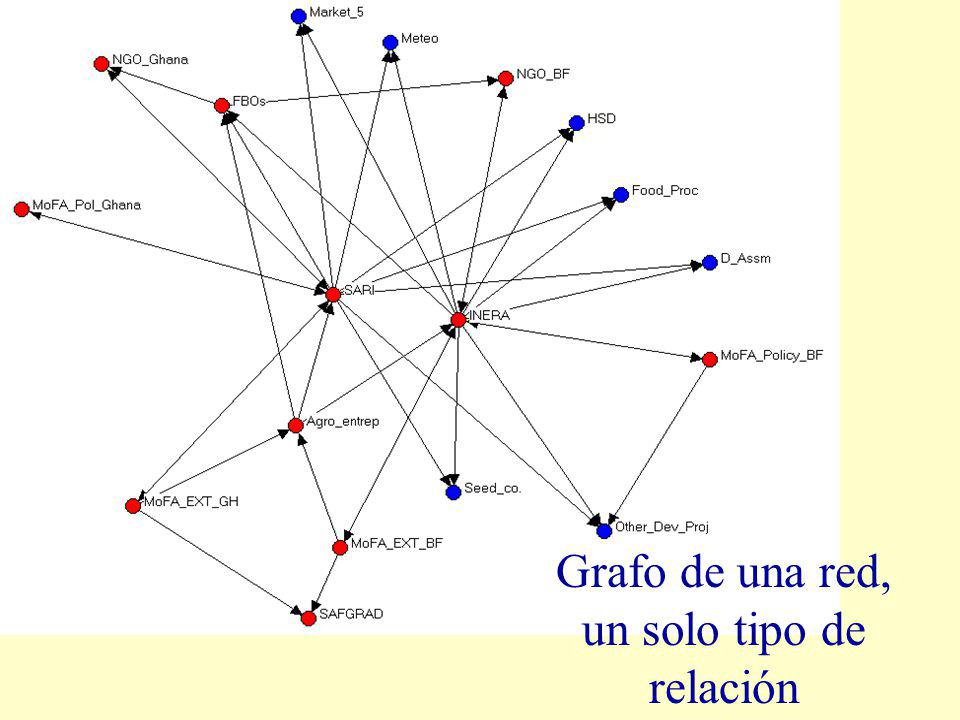 Grafo de una red, un solo tipo de relación
