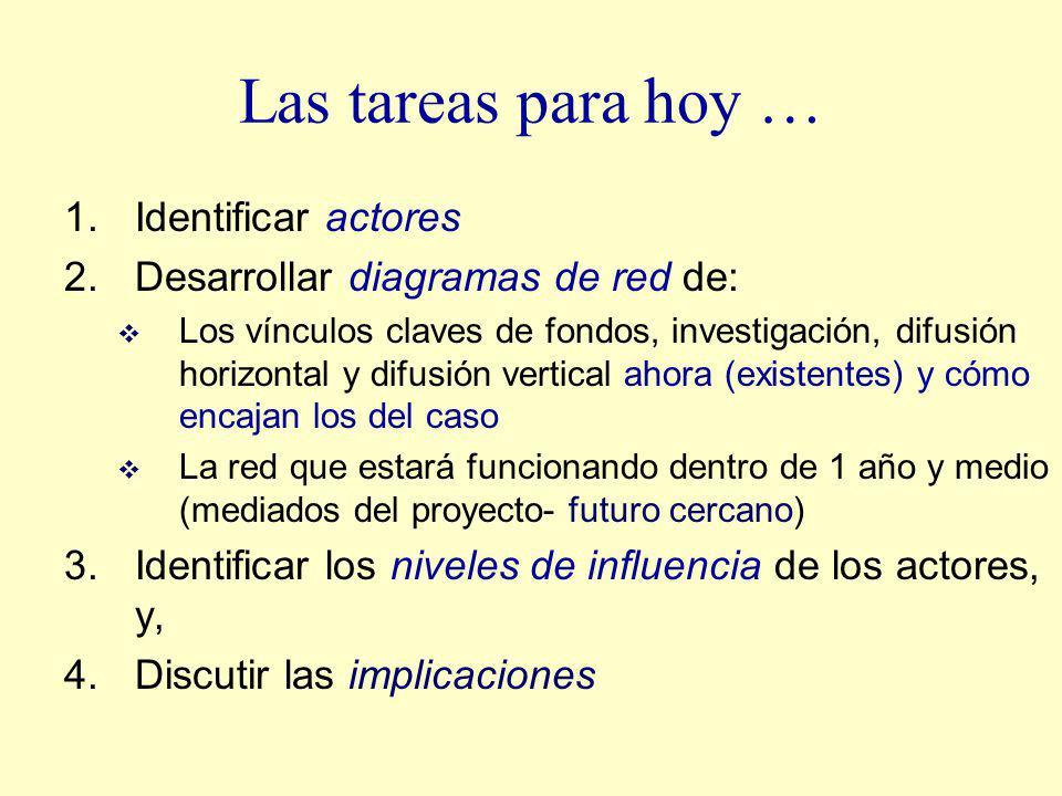 Las tareas para hoy … 1.Identificar actores 2.Desarrollar diagramas de red de: Los vínculos claves de fondos, investigación, difusión horizontal y dif