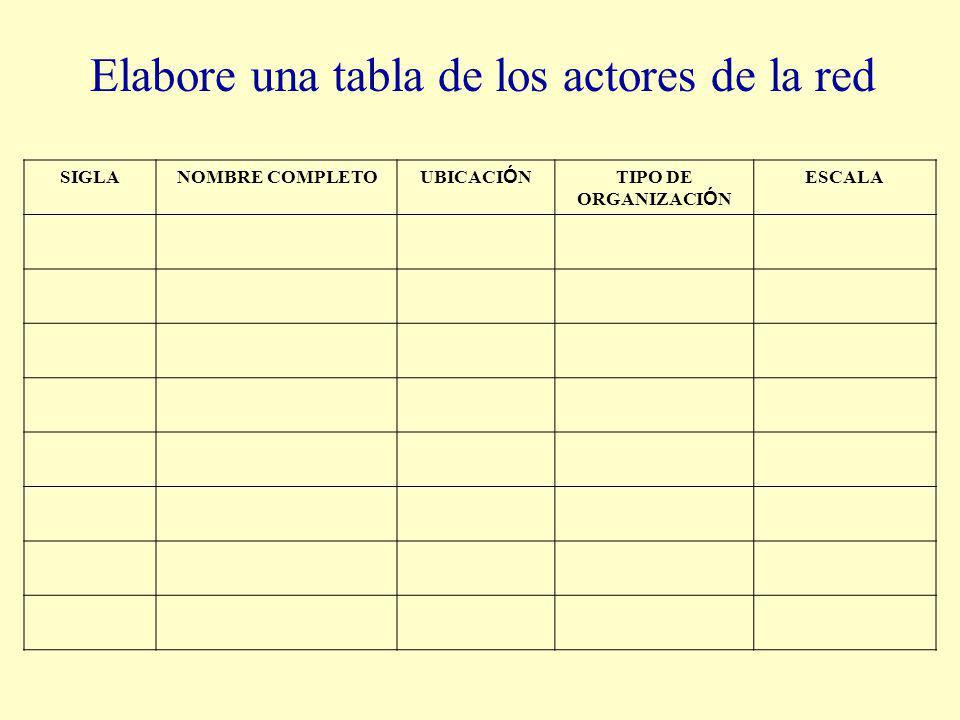 Elabore una tabla de los actores de la red SIGLANOMBRE COMPLETO UBICACI Ó N TIPO DE ORGANIZACI Ó N ESCALA