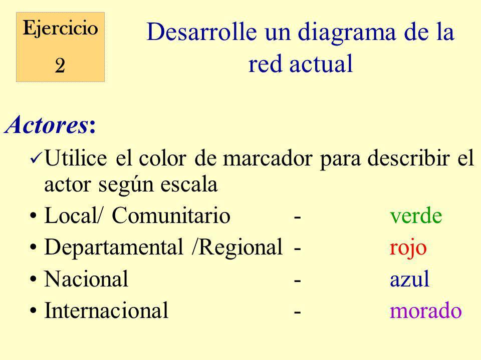 Desarrolle un diagrama de la red actual Actores: Utilice el color de marcador para describir el actor según escala Local/ Comunitario-verde Departamental /Regional-rojo Nacional-azul Internacional-morado Ejercicio 2