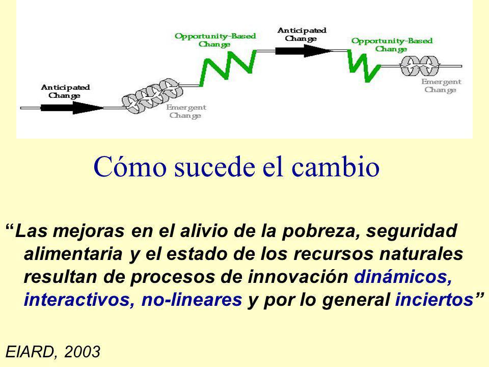 Cómo sucede el cambio Las mejoras en el alivio de la pobreza, seguridad alimentaria y el estado de los recursos naturales resultan de procesos de innovación dinámicos, interactivos, no-lineares y por lo general inciertos EIARD, 2003