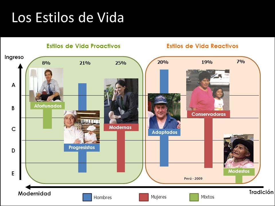 Los Estilos de Vida A Hombres MujeresMixtos B D Ingreso Modernidad E C Tradición 8%21%25% 19% 7% 20% Modestos Conservadoras Afortunados Progresistas Modernas Estilos de Vida ProactivosEstilos de Vida Reactivos Adaptados Perú - 2009