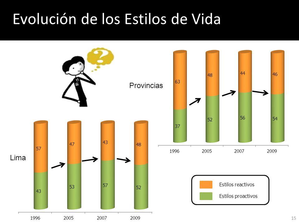 Evolución de los Estilos de Vida 15 Lima Provincias Estilos reactivos Estilos proactivos