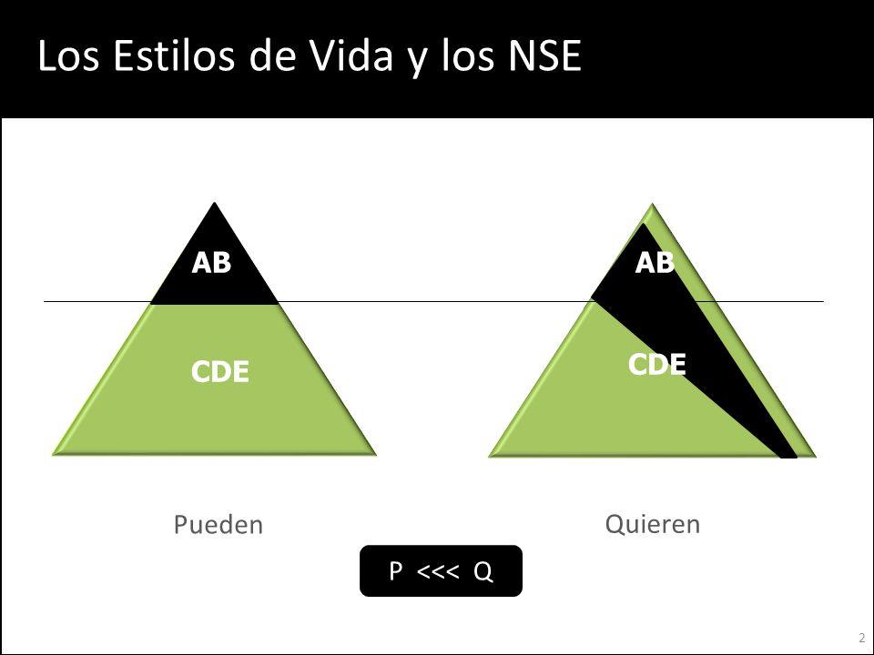 Pueden Quieren AB P <<< Q AB CDE Los Estilos de Vida y los NSE 2