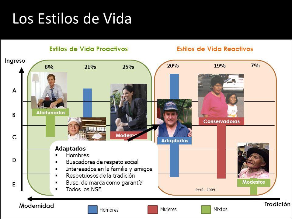 A Hombres MujeresMixtos B D Ingreso Modernidad E C Tradición 8%21%25% 19% 7% 20% Modestos Conservadoras Afortunados Progresistas Modernas Estilos de Vida ProactivosEstilos de Vida Reactivos Adaptados Los Estilos de Vida Conservadoras Mujeres La familia es el centro de su interés (mamás) Machistas Tradicionalistas No innovadoras Todos los NSE Perú - 2009
