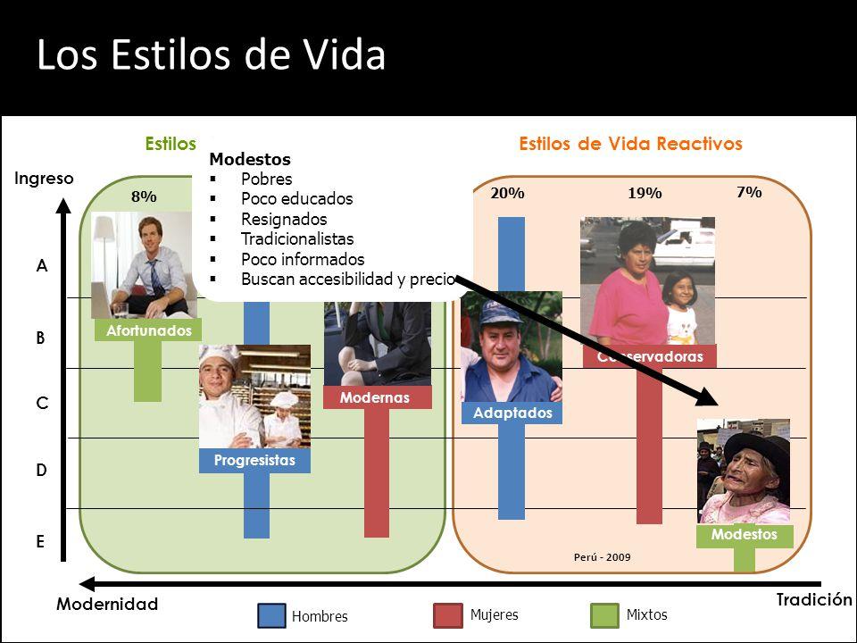 A Hombres MujeresMixtos B D Ingreso Modernidad E C Tradición 8%21%25% 19% 7% 20% Modestos Conservadoras Afortunados Progresistas Modernas Estilos de Vida ProactivosEstilos de Vida Reactivos Adaptados Los Estilos de Vida Modestos Pobres Poco educados Resignados Tradicionalistas Poco informados Buscan accesibilidad y precio Perú - 2009