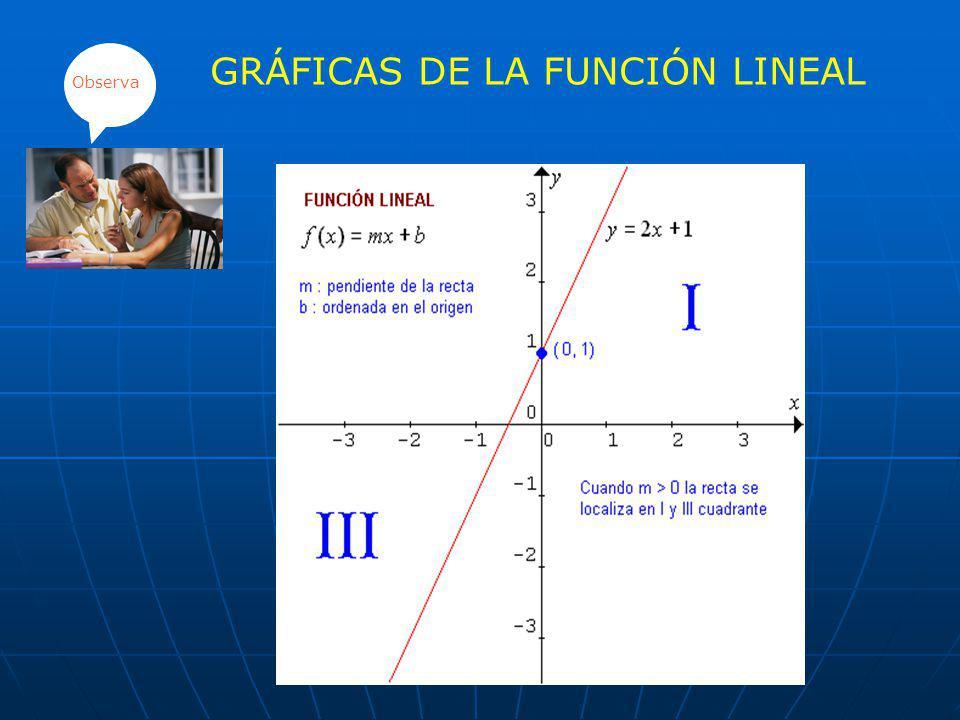 FUNCIÓN LINEAL Es aquella función cuyo dominio y rango es el conjunto de los números reales y está definido por : f: R ----------R x y= f(x) = ax + b,
