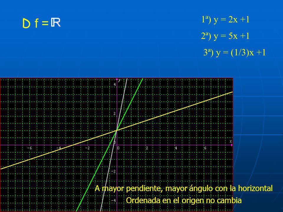 Todas las funciones polinómicas tienen dominio 3ª) y = x - 21ª) y = x2ª) y = x + 3